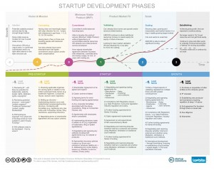 An infographic explaining each stage of the start-up journey and the key legal points.